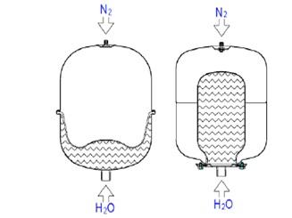 Отоплителни системи - разширителни съдове от Атанасов Клима
