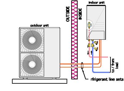 Термопомпени системи за отопление