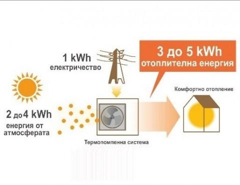 Термопомпени системи от Атанасовклима