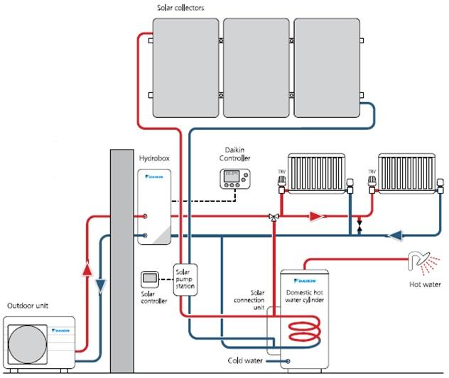 Термопомпени системи за битово горещо водоснабдяване