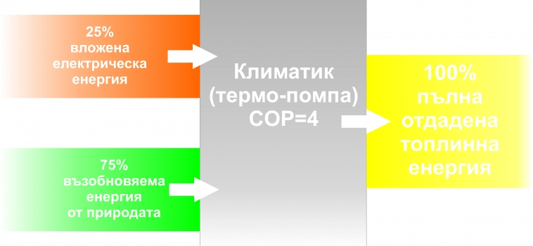 COP – Какво означава за един климатик ?