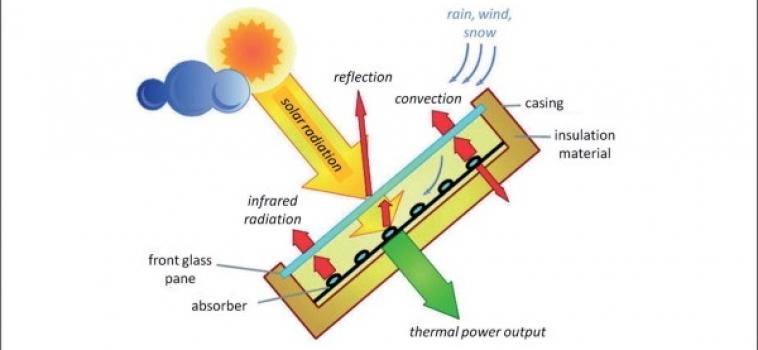 Слънчеви колектори за производство на битова гореща вода(БГВ) – въведение
